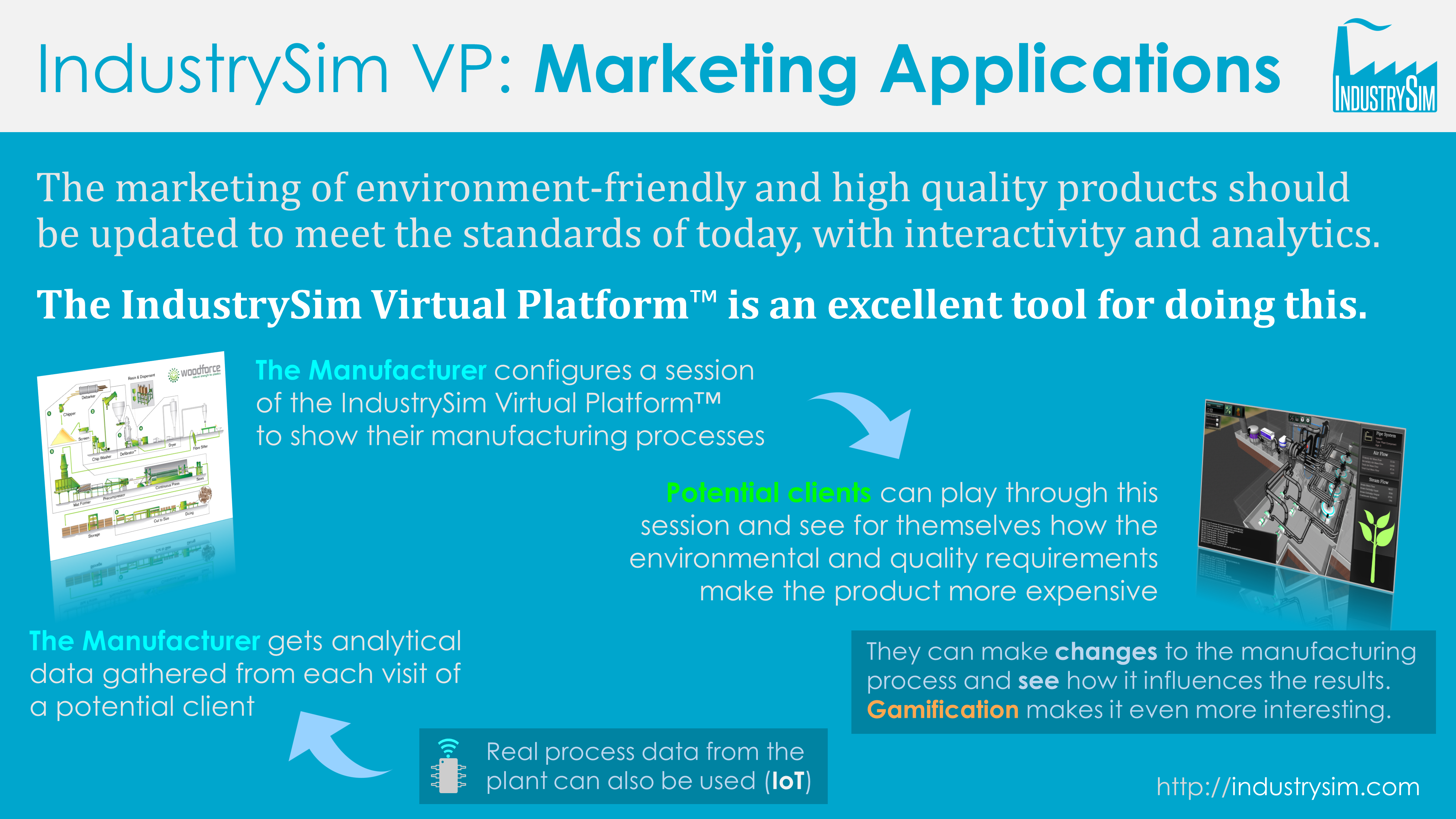 IndustrySim Virtual Platform - application for marketing of high quality, environment-friendly products
