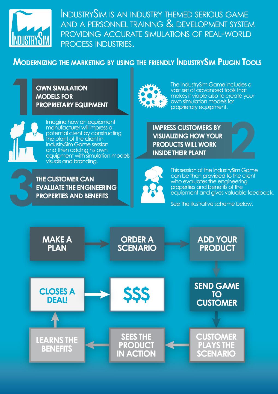IndustrySim Marketing, Engineering & Innovation Infographic